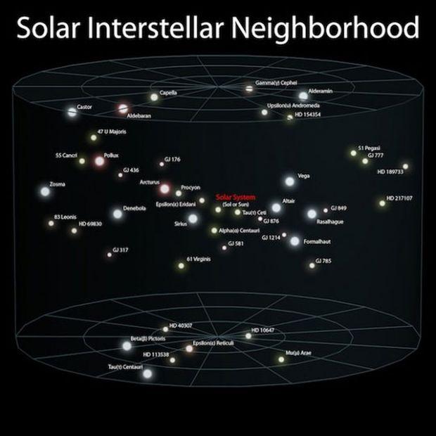 Γειτονιά ηλιακών συστημάτων