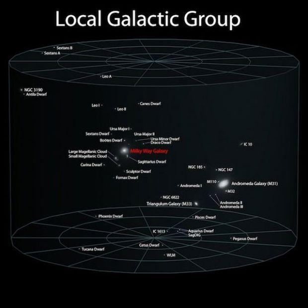 Τοπικό γκρουπ γαλαξιών
